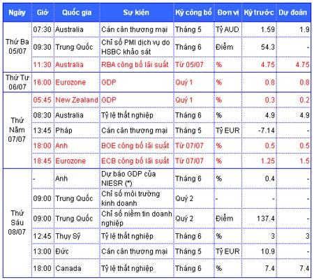 Tiêu điểm kinh tế thế giới tuần 4 đến 8-7 ảnh 2