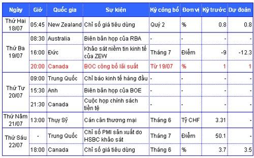Tiêu điểm kinh tế thế giới tuần 18 đến 22-7 ảnh 2