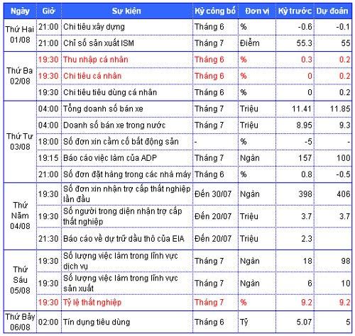 Tiêu điểm kinh tế thế giới tuần 1 đến 5-8 ảnh 1