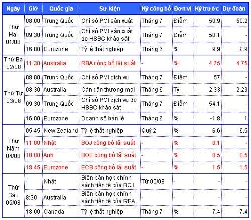 Tiêu điểm kinh tế thế giới tuần 1 đến 5-8 ảnh 2