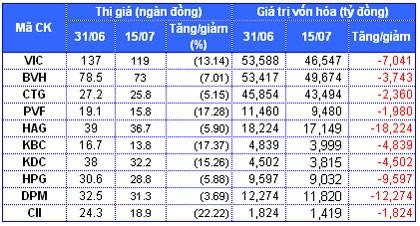 HOSE: Vốn hóa thị trường giảm mạnh ảnh 2