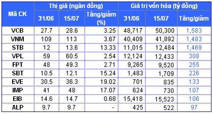 HOSE: Vốn hóa thị trường giảm mạnh ảnh 3