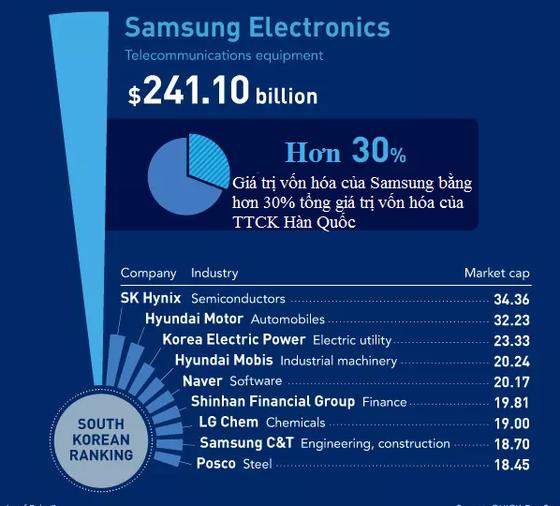 Samsung phủ bóng kinh tế Hàn Quốc ảnh 3