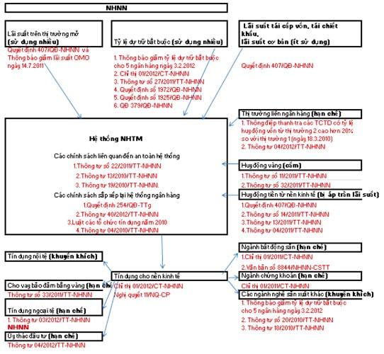 Tái cấu trúc NH-Phải chặn được gốc: thanh khoản ảnh 2