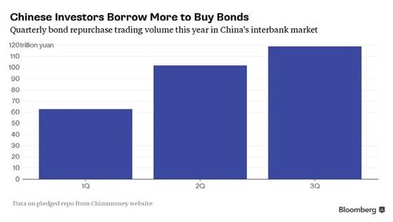 """""""Quả bom nổ chậm"""" của thị trường tài chính TQ ảnh 1"""