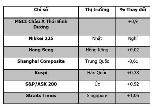 CK châu Á 10-10: Kỳ vọng châu Âu ảnh 2