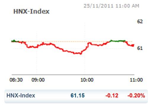 CK 25-11: HNX Index tiếp tục lún sâu ảnh 2