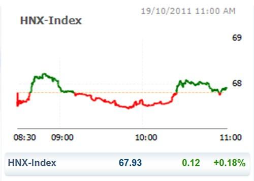 CK 19-10: VN Index suýt mất mốc 400 điểm ảnh 2