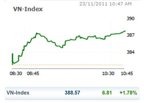 CK 23-11: Blue chip đẩy VN Index tăng mạnh ảnh 1