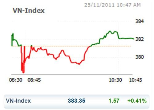 CK 25-11: HNX Index tiếp tục lún sâu ảnh 1