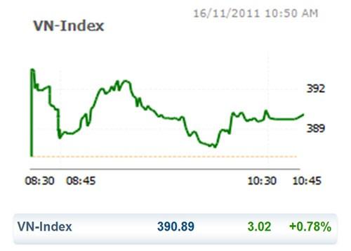 CK 16-11: VN Index bật xanh trở lại ảnh 1
