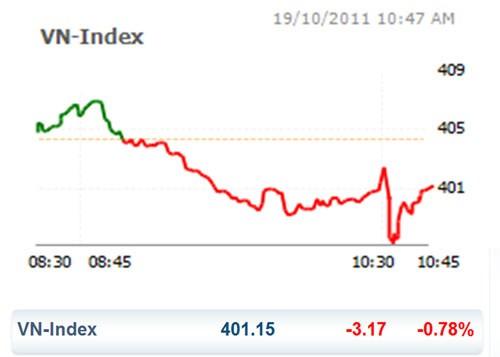 CK 19-10: VN Index suýt mất mốc 400 điểm ảnh 1