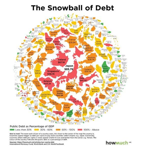 Dân nước nào nặng nợ nhất? ảnh 2