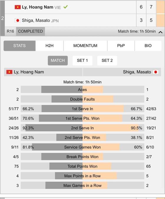 Loại tiếp tay vợt Nhật Bản, Hoàng Nam vào tứ kết ảnh 1