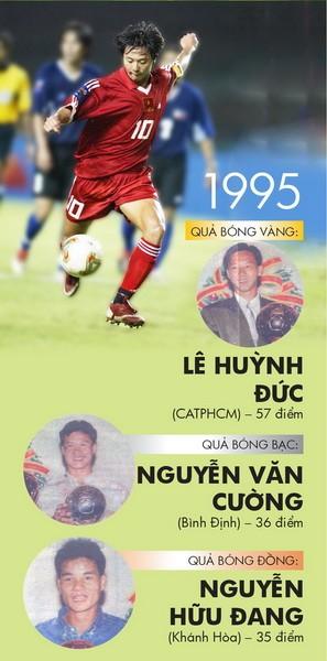 Những chặng đường lịch sử: 1995 - 1999 ảnh 2