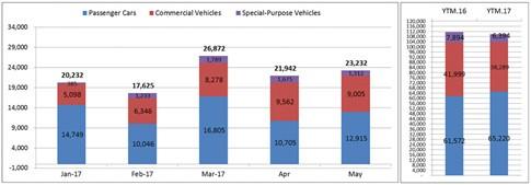 Giá ô tô giảm mạnh, sức mua vẫn cầm chừng - ảnh 1