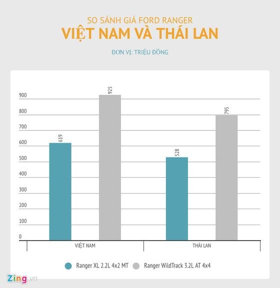 5 xe ban chay nhat Viet Nam dat hon nhieu so voi gia khu vuc hinh anh 5