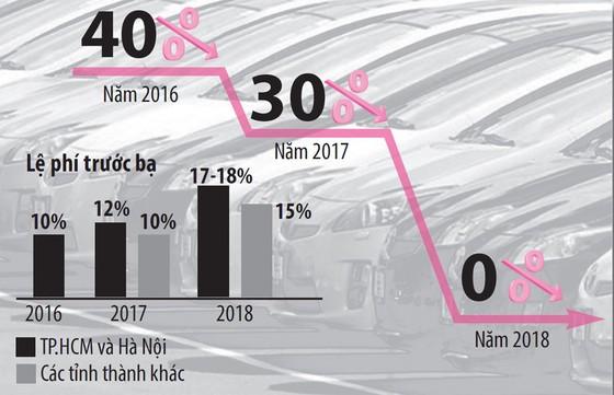 Giá ô tô nhập khó giảm - ảnh 3