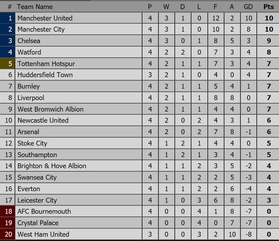 Vòng 4 - Ngoại hạng Anh: Newcastle và Burnley thắng tối thiểu ảnh 2
