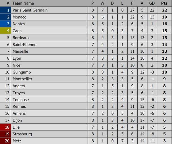 Bảng xếp hạng Premier League, La Liga, Serie A, Bundesliga, Ligue 1 ảnh 5