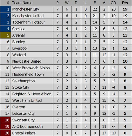 Lịch thi đấu vòng 8 – Premier League (14 đến 17-10) ảnh 1