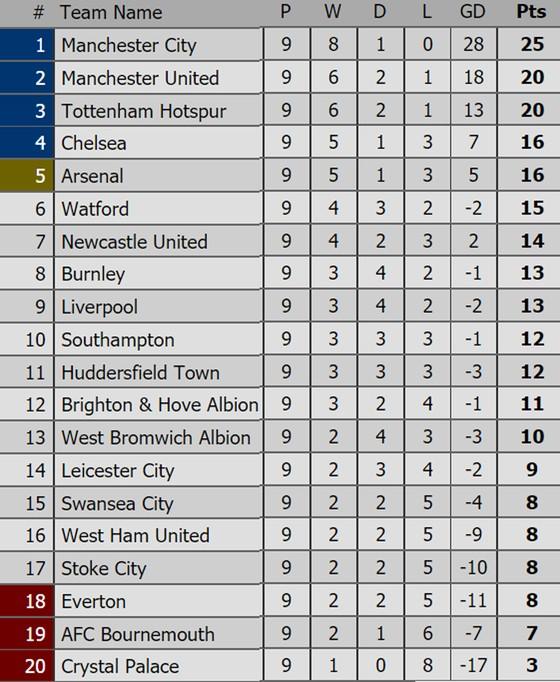 Bảng xếp hạng Premier League, La Liga, Serie A, Bundesliga, Ligue 1 ảnh 1