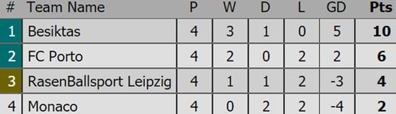 Kết quả, xếp hạng Champions League (rạng sáng 2-11) ảnh 3
