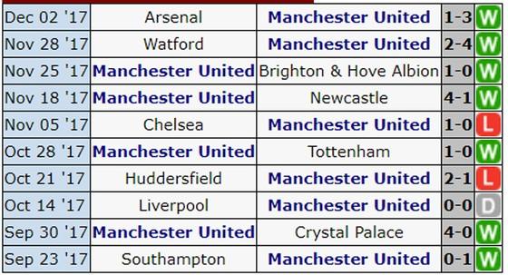 Vòng 16-Ngoại hạng Anh: Man.United đối đầu Man.City ảnh 1