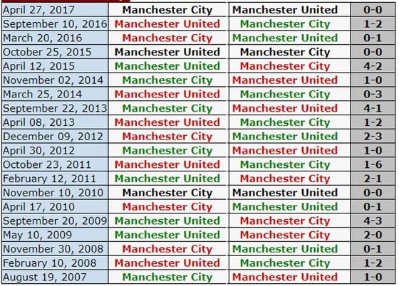 Vòng 16-Ngoại hạng Anh: Man.United đối đầu Man.City ảnh 3