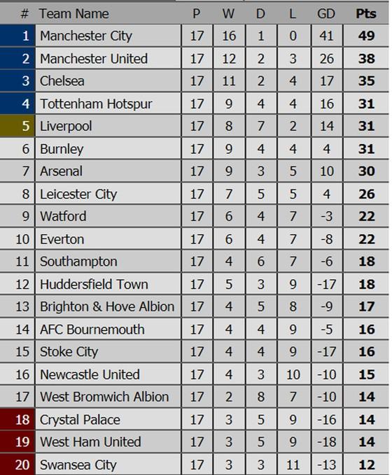 Kết quả Ngoại hạng Anh rạng sáng 14-12: Man.City và Man.United cùng thắng ảnh 3