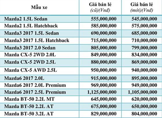 Từ 1-8, Thaco áp dụng 1 mức giá chung trên toàn quốc ảnh 2