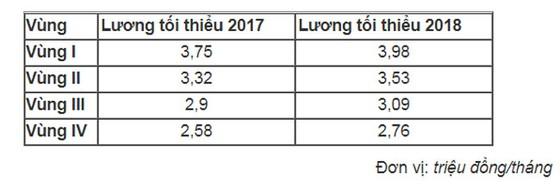 Lương tối thiểu vùng năm 2018 tăng 6,5% ảnh 1