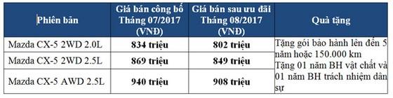 THACO tăng mạnh ưu đãi dành riêng Mazda CX-5 ảnh 2