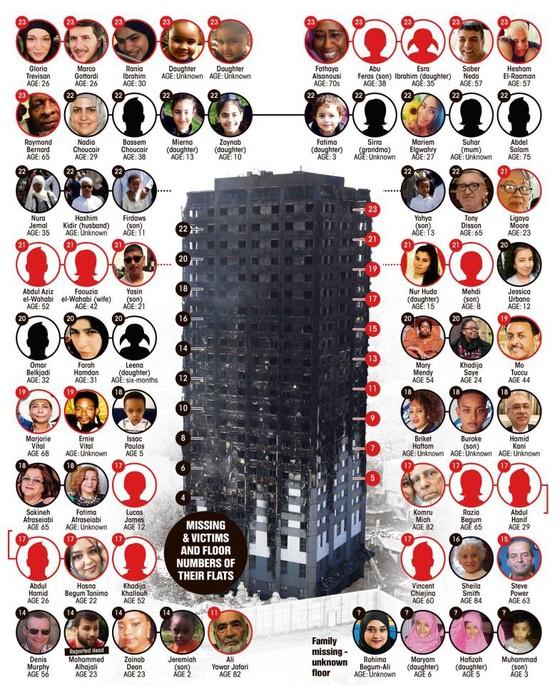 Cháy chung cư tại Anh: Cần nhiều tháng để xác định danh tính nạn nhân  ảnh 3