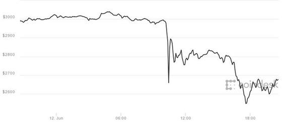Mặc dù giảm mạnh vào hôm thứ Hai nhưng kể từ đầu năm đến nay đồng tiền ảo này vẫn tăng 150%.