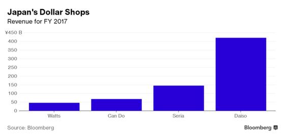 Doanh thu năm tài khóa 2017 của các chuỗi cửa hàng đồng giá Nhật Bản. Nguồn: Bloomberg.
