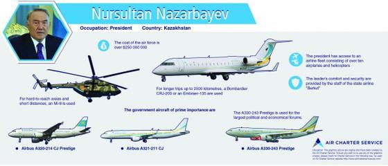 =8. Nursultan Nazarbayev — £195 million.