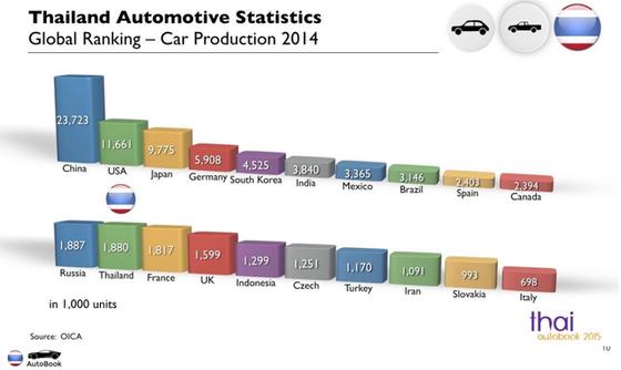 Thái Lan đứng thứ 12 trên thế giới năm 2014 về sản lượng xe hơi