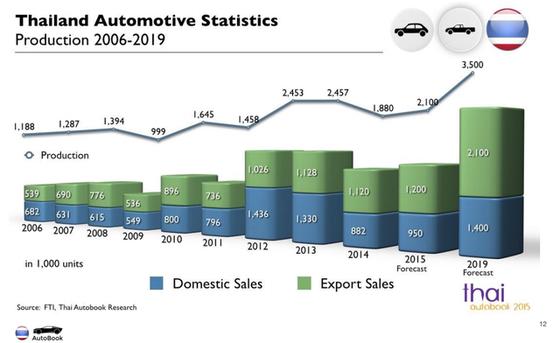 Sản lượng xe hơi của Thái sự kiến tăng mạnh trong thời gian tới