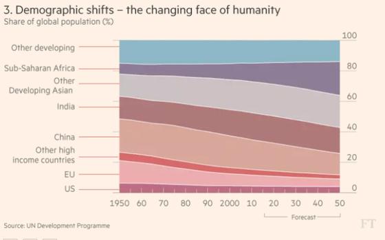 7 biểu đồ cho thấy thế giới đang đảo chiều như thế nào ảnh 3