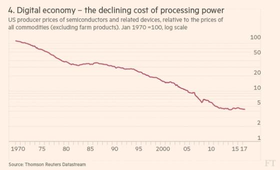 Giá chip đã giảm mạnh so với giá các loại hàng hóa.