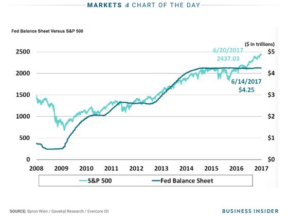 Sau khi biến động cùng chiều với quy mô bảng cân đối kế toán của Fed trong suốt giai đoạn thị trường giá lên, chỉ số S&P 500 đã bắt đầu tăng tốc mạnh kể từ đầu 2016, đi ngược chiều với Fed.
