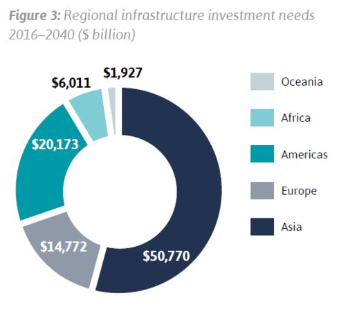 Nhu cầu đầu tư cơ sở hạ tầng theo vùng từ 2016 - 2040 (tỷ USD Mỹ)