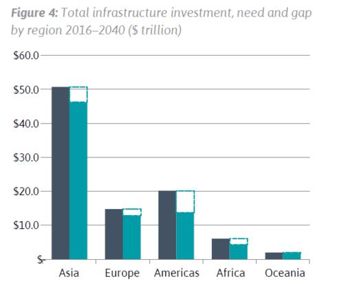 Tổng đầu tư, nhu cầu và khoảng cách đầu tư cơ sở hạ tầng theo vùng từ 2016 - 2040