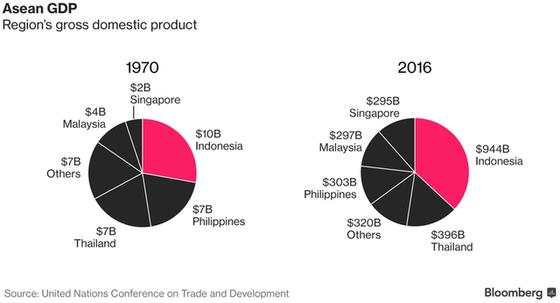 So sánh GDP của ASEAn năm 1970 và 2016.