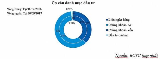 Quý III/2017: VietinBank tăng trưởng mạnh, kiểm soát rủi ro tốt ảnh 3
