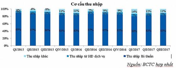 Quý III/2017: VietinBank tăng trưởng mạnh, kiểm soát rủi ro tốt ảnh 4