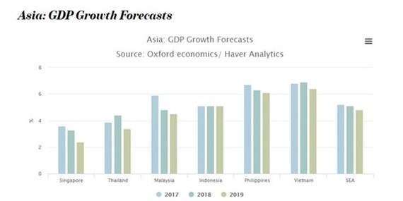 GDP growth forecast (Source: /vietnamnews.vn)