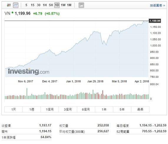 越南股市又創新高。