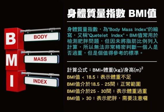 身體質量指數 BMI值。(圖源:互聯網)